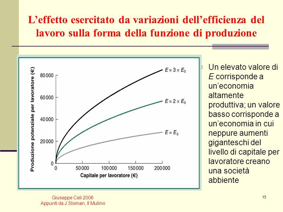 Giuseppe Celi 2006 Appunti da J.Sloman, Il Mulino 14 Variazione dei valori dei parametri e della forma della funzione di produzione Cobb-Douglas La va