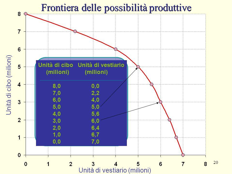 Giuseppe Celi 2006 Appunti da J.Sloman, Il Mulino 19 Frontiera delle possibilità produttive È la curva che mostra tutte le combinazioni di beni che è