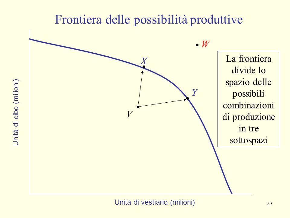 Giuseppe Celi 2006 Appunti da J.Sloman, Il Mulino 22 Frontiera delle possibilità produttive è decrescente per produrre una quantità maggiore di un ben