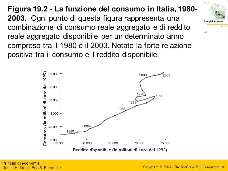 Principi di economia Robert H. Frank, Ben S. Bernanke Copyright © 2004 - The McGraw-Hill Companies, srl Figura 19.2 - La funzione del consumo in Itali