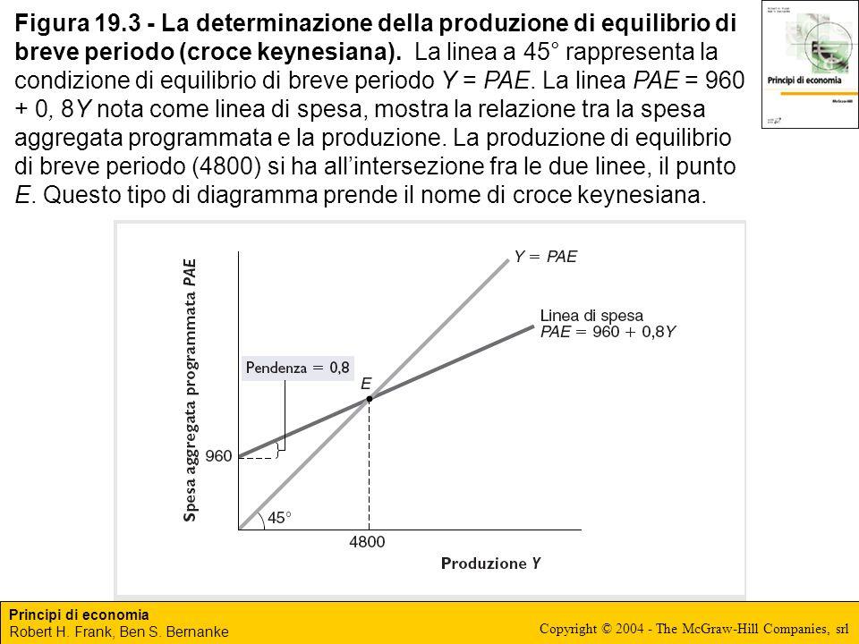 Principi di economia Robert H. Frank, Ben S. Bernanke Copyright © 2004 - The McGraw-Hill Companies, srl Figura 19.3 - La determinazione della produzio