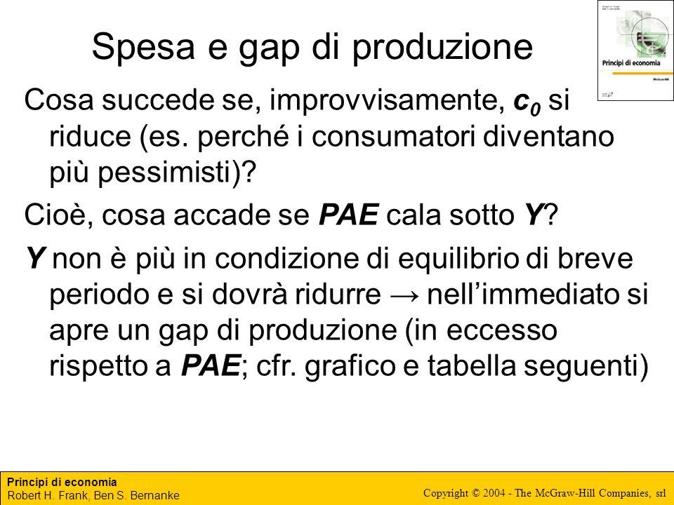 Principi di economia Robert H. Frank, Ben S. Bernanke Copyright © 2004 - The McGraw-Hill Companies, srl Spesa e gap di produzione Cosa succede se, imp
