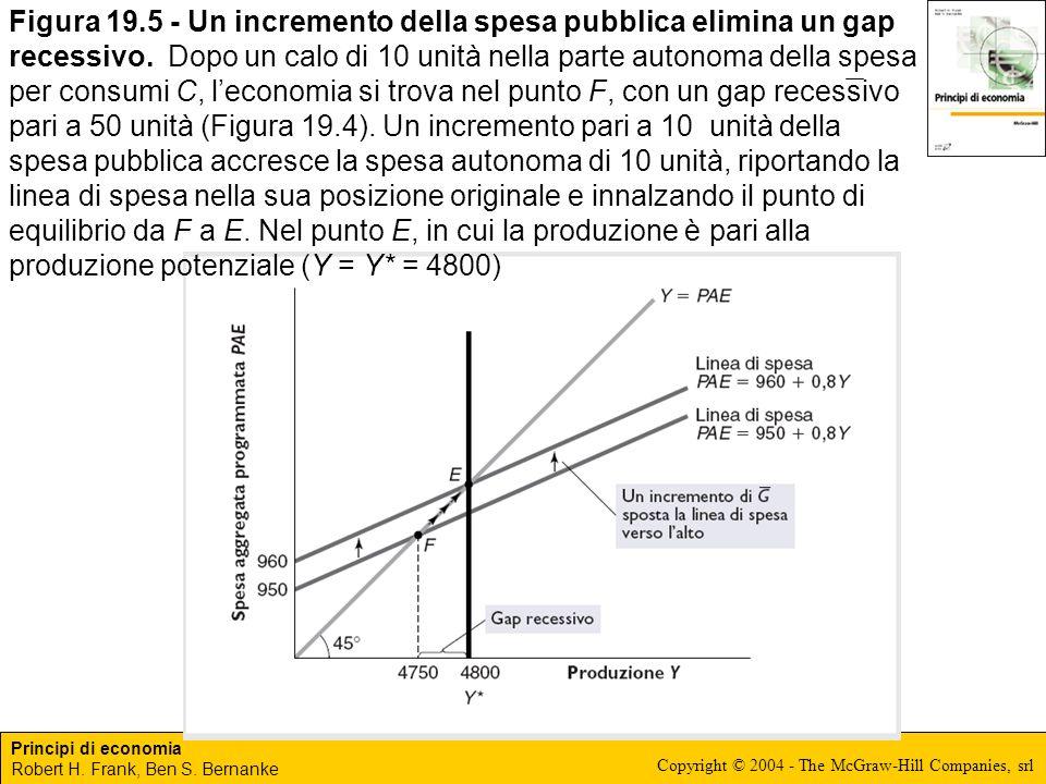 Principi di economia Robert H. Frank, Ben S. Bernanke Copyright © 2004 - The McGraw-Hill Companies, srl Figura 19.5 - Un incremento della spesa pubbli
