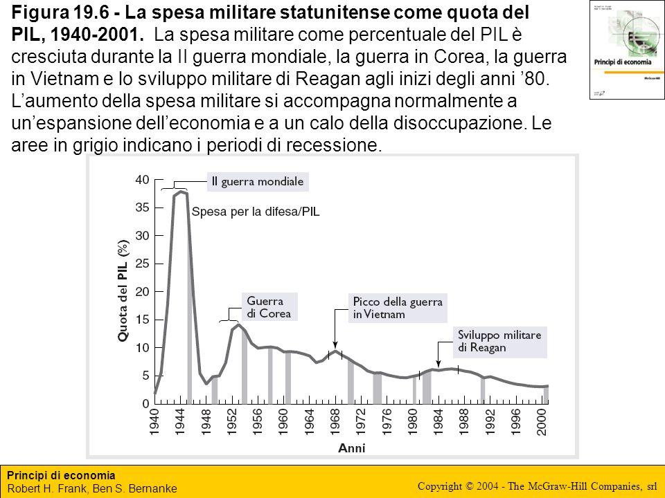 Principi di economia Robert H. Frank, Ben S. Bernanke Copyright © 2004 - The McGraw-Hill Companies, srl Figura 19.6 - La spesa militare statunitense c