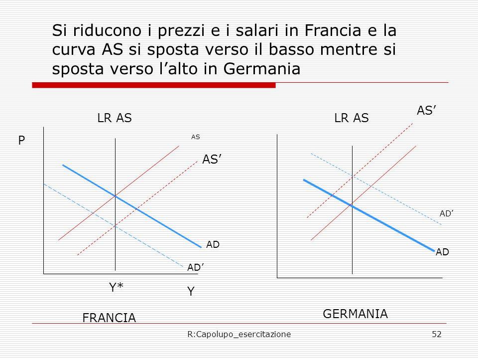 R:Capolupo_esercitazione52 FRANCIA GERMANIA AS AD P Y Y* AD LR AS Si riducono i prezzi e i salari in Francia e la curva AS si sposta verso il basso mentre si sposta verso lalto in Germania AS