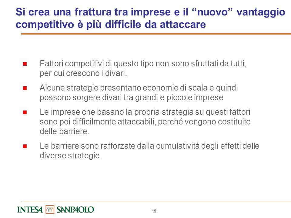 14 La competitività è sempre meno determinata da fattori comuni (es. il cambio) e dai semplici costi Innovazione R&S - Brevetti – Collaborazioni – Nuo