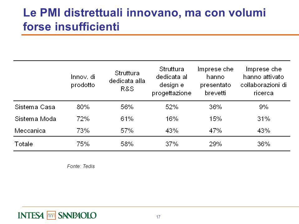 16 Analisi sulla diffusione di queste strategie su 619 PMI in 41 distretti non solo del Centro-Nord Abruzzo Abbigliamento Nord Abruzzese; Abbigliament