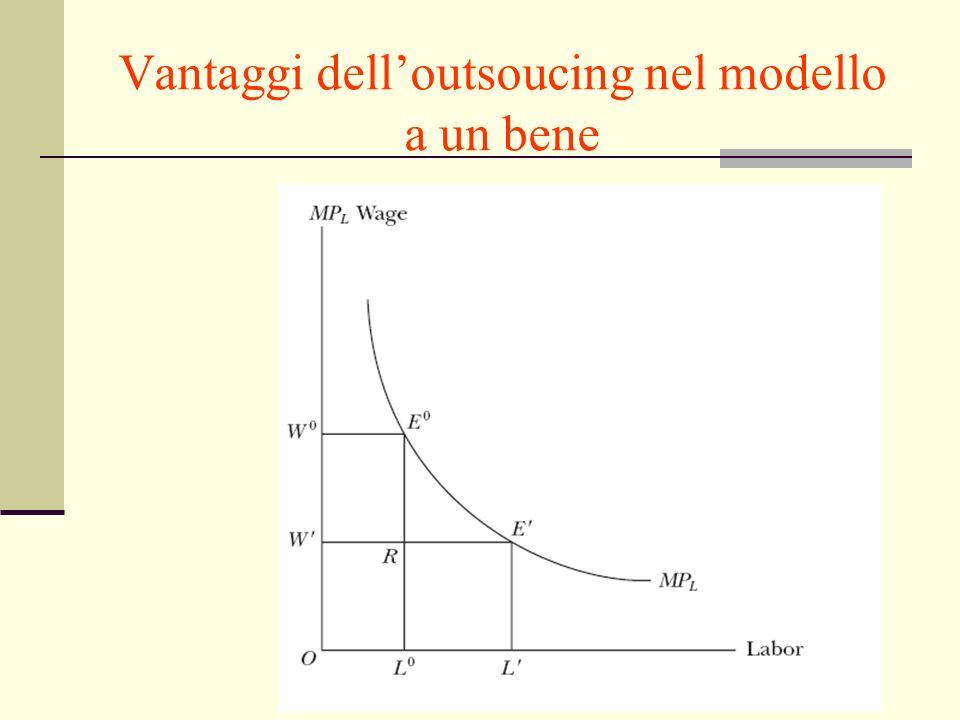 Giuseppe Celi IEG 2007 Vantaggi delloutsoucing nel modello a un bene