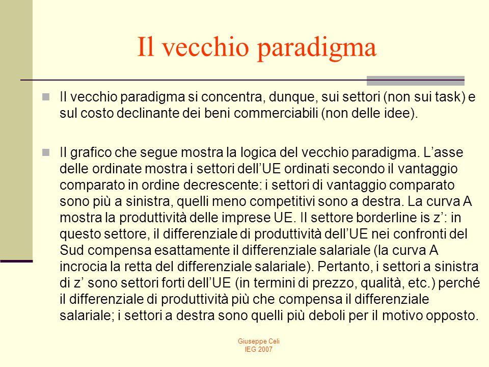 Giuseppe Celi IEG 2007 Il vecchio paradigma Il vecchio paradigma si concentra, dunque, sui settori (non sui task) e sul costo declinante dei beni commerciabili (non delle idee).