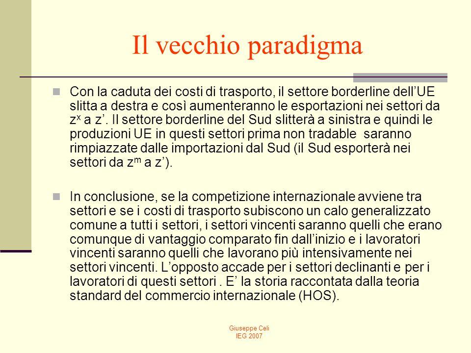 Giuseppe Celi IEG 2007 Il vecchio paradigma Con la caduta dei costi di trasporto, il settore borderline dellUE slitta a destra e così aumenteranno le esportazioni nei settori da z x a z.