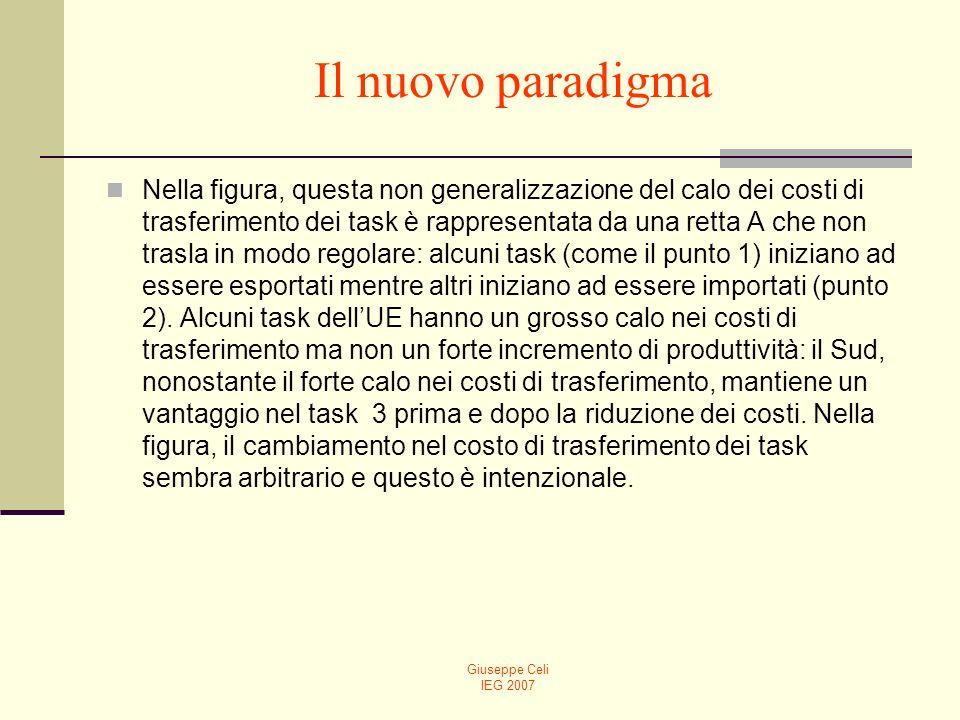 Giuseppe Celi IEG 2007 Il nuovo paradigma Nella figura, questa non generalizzazione del calo dei costi di trasferimento dei task è rappresentata da una retta A che non trasla in modo regolare: alcuni task (come il punto 1) iniziano ad essere esportati mentre altri iniziano ad essere importati (punto 2).