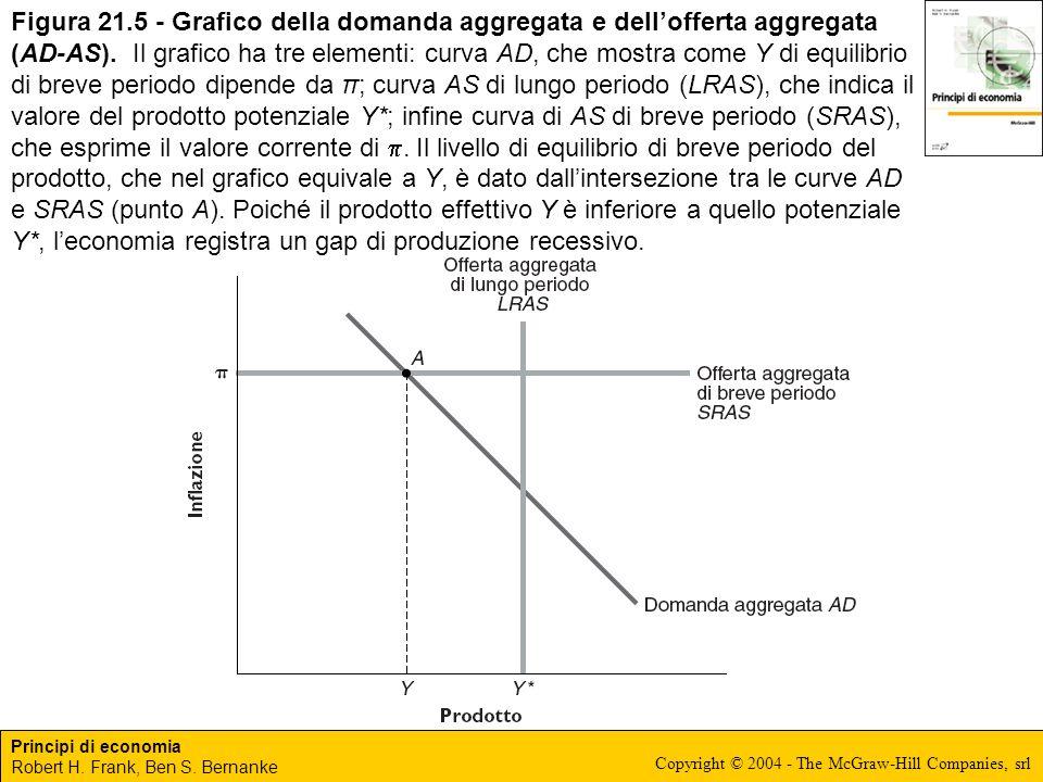 Principi di economia Robert H. Frank, Ben S. Bernanke Copyright © 2004 - The McGraw-Hill Companies, srl Figura 21.5 - Grafico della domanda aggregata