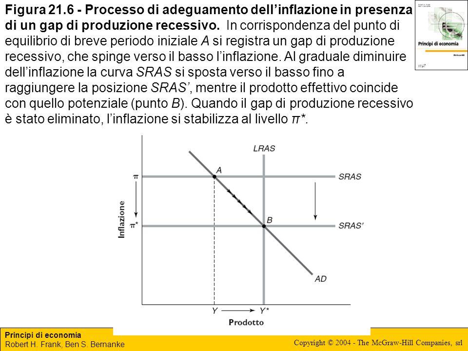 Principi di economia Robert H. Frank, Ben S. Bernanke Copyright © 2004 - The McGraw-Hill Companies, srl Figura 21.6 - Processo di adeguamento dellinfl