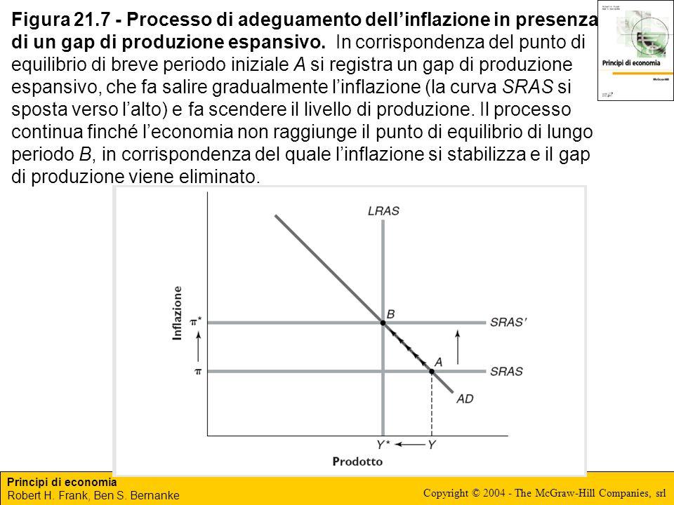 Principi di economia Robert H. Frank, Ben S. Bernanke Copyright © 2004 - The McGraw-Hill Companies, srl Figura 21.7 - Processo di adeguamento dellinfl