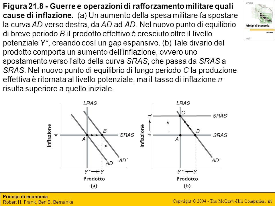 Principi di economia Robert H. Frank, Ben S. Bernanke Copyright © 2004 - The McGraw-Hill Companies, srl Figura 21.8 - Guerre e operazioni di rafforzam