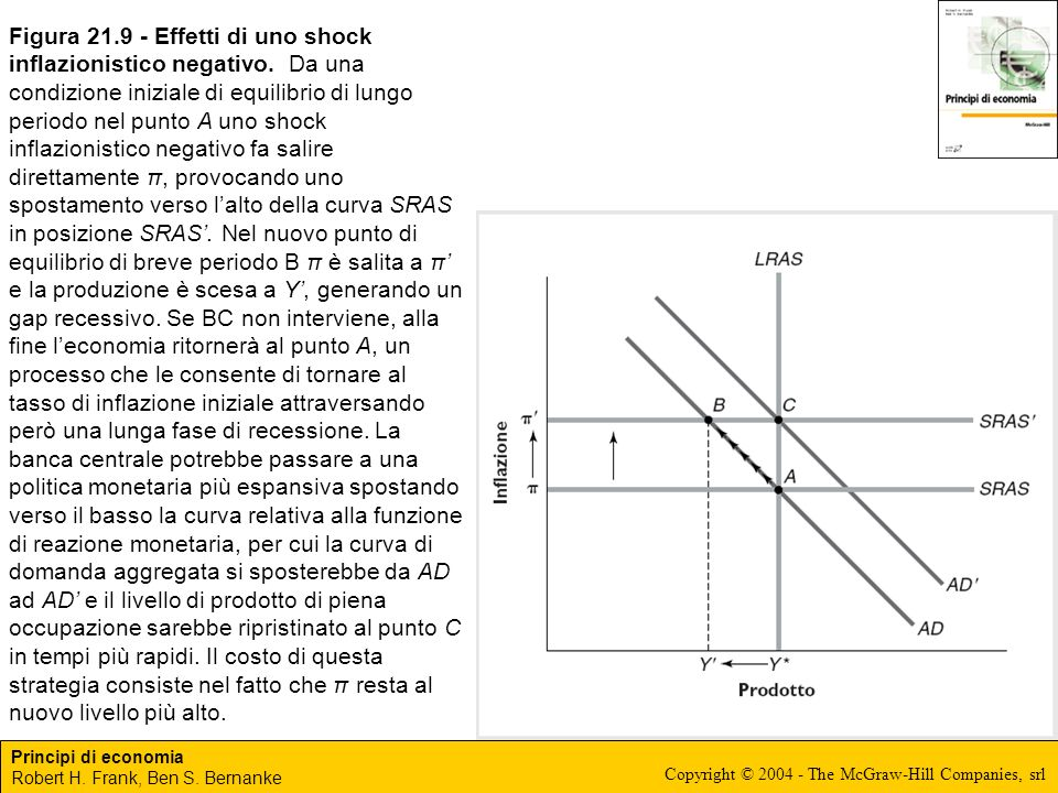 Principi di economia Robert H. Frank, Ben S. Bernanke Copyright © 2004 - The McGraw-Hill Companies, srl Figura 21.9 - Effetti di uno shock inflazionis