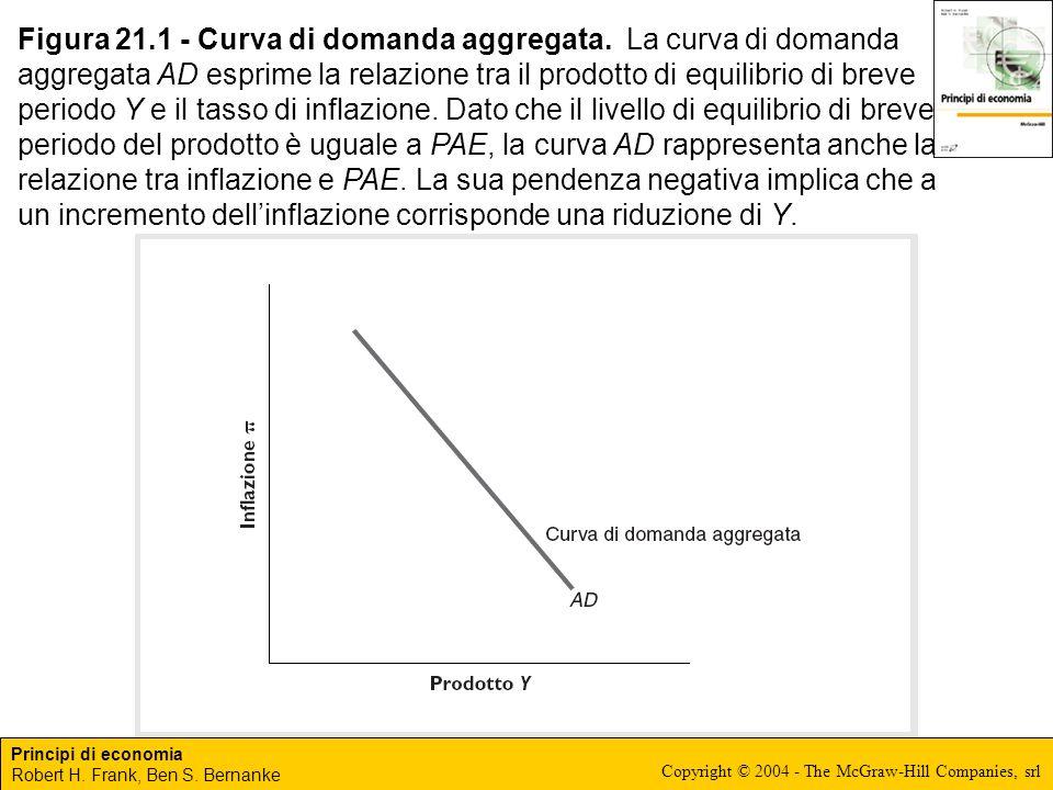 Principi di economia Robert H. Frank, Ben S. Bernanke Copyright © 2004 - The McGraw-Hill Companies, srl Figura 21.1 - Curva di domanda aggregata. La c