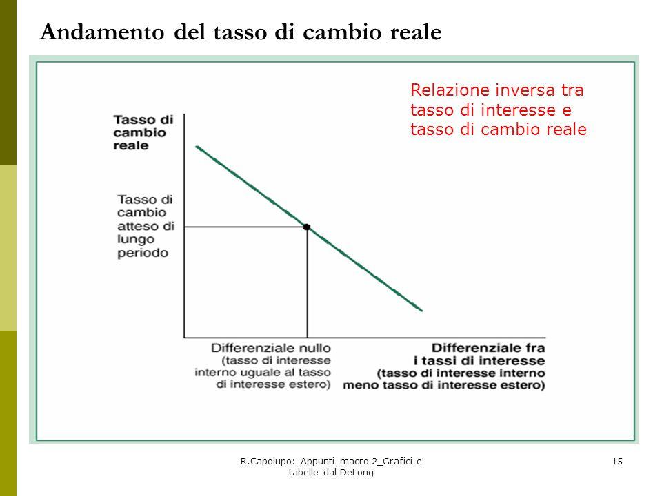 R.Capolupo: Appunti macro 2_Grafici e tabelle dal DeLong 15 Andamento del tasso di cambio reale Relazione inversa tra tasso di interesse e tasso di ca