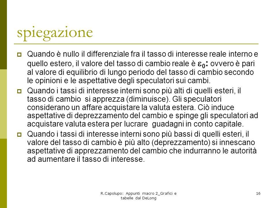 R.Capolupo: Appunti macro 2_Grafici e tabelle dal DeLong 16 spiegazione Quando è nullo il differenziale fra il tasso di interesse reale interno e quel