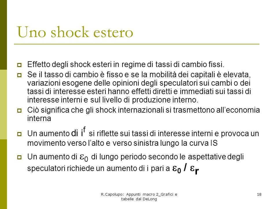 R.Capolupo: Appunti macro 2_Grafici e tabelle dal DeLong 18 Uno shock estero Effetto degli shock esteri in regime di tassi di cambio fissi. Se il tass