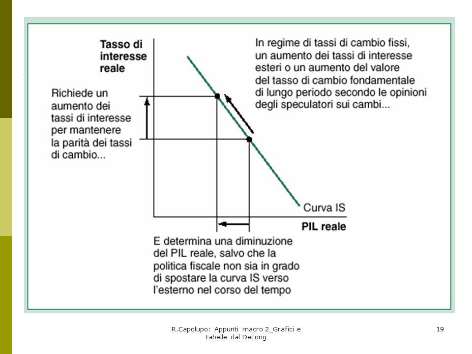 R.Capolupo: Appunti macro 2_Grafici e tabelle dal DeLong 19