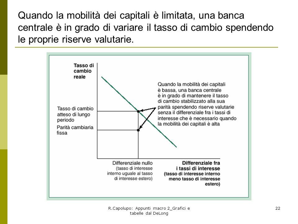 R.Capolupo: Appunti macro 2_Grafici e tabelle dal DeLong 22 Quando la mobilità dei capitali è limitata, una banca centrale è in grado di variare il ta