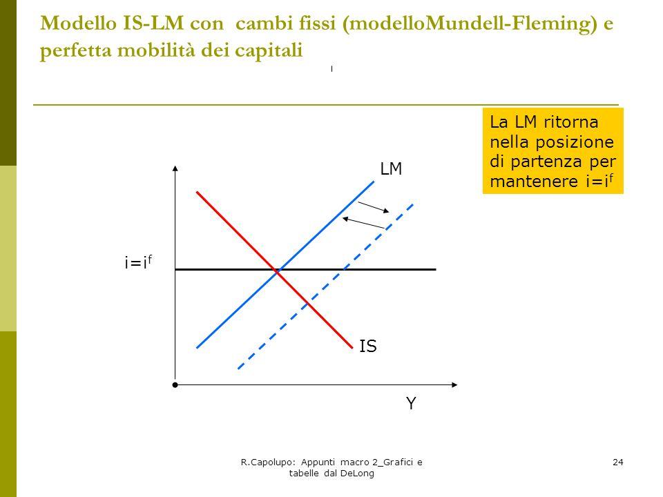 R.Capolupo: Appunti macro 2_Grafici e tabelle dal DeLong 24 Modello IS-LM con cambi fissi (modelloMundell-Fleming) e perfetta mobilità dei capitali La