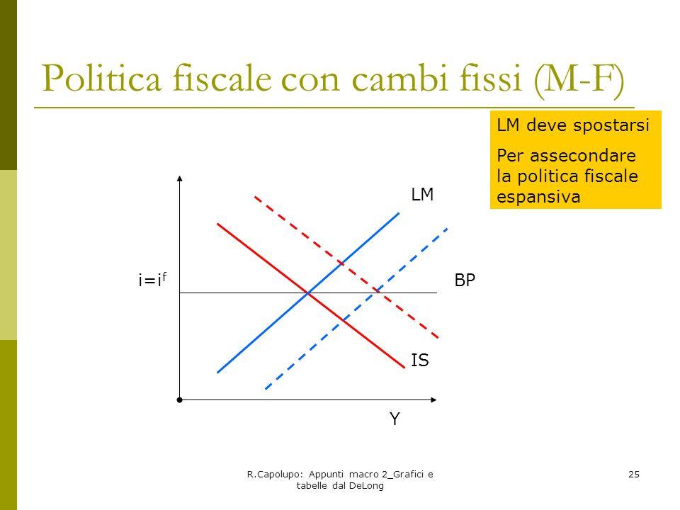 R.Capolupo: Appunti macro 2_Grafici e tabelle dal DeLong 25 Politica fiscale con cambi fissi (M-F) LM deve spostarsi Per assecondare la politica fisca