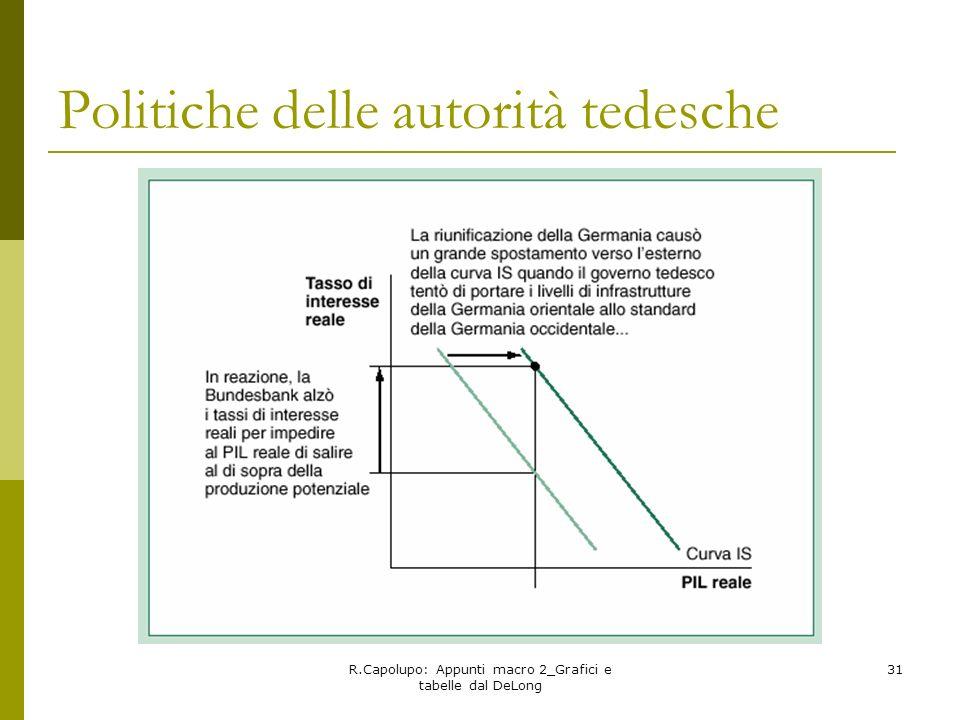 R.Capolupo: Appunti macro 2_Grafici e tabelle dal DeLong 31 Politiche delle autorità tedesche