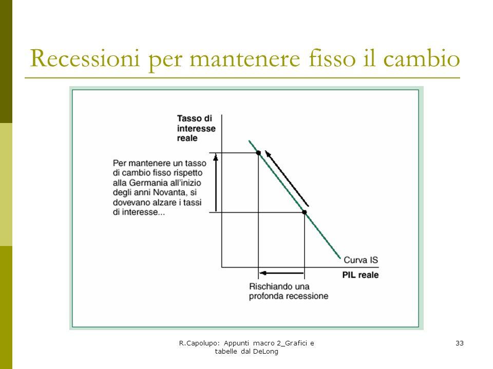 R.Capolupo: Appunti macro 2_Grafici e tabelle dal DeLong 33 Recessioni per mantenere fisso il cambio