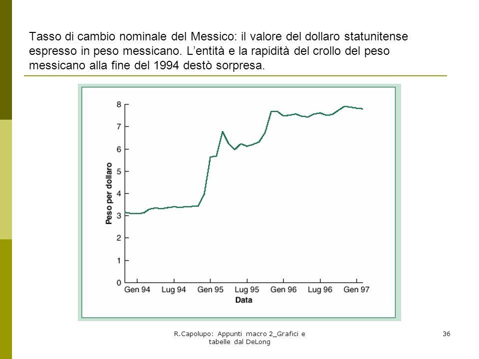R.Capolupo: Appunti macro 2_Grafici e tabelle dal DeLong 36 Tasso di cambio nominale del Messico: il valore del dollaro statunitense espresso in peso