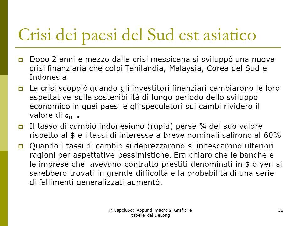 R.Capolupo: Appunti macro 2_Grafici e tabelle dal DeLong 38 Crisi dei paesi del Sud est asiatico Dopo 2 anni e mezzo dalla crisi messicana si sviluppò