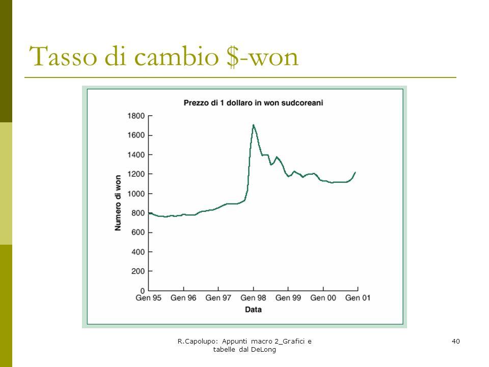 R.Capolupo: Appunti macro 2_Grafici e tabelle dal DeLong 40 Tasso di cambio $-won