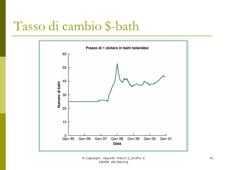 R.Capolupo: Appunti macro 2_Grafici e tabelle dal DeLong 41 Tasso di cambio $-bath