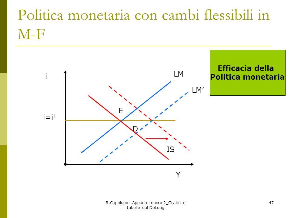 R.Capolupo: Appunti macro 2_Grafici e tabelle dal DeLong 47 Politica monetaria con cambi flessibili in M-F E D i i=i f IS LM Efficacia della Politica