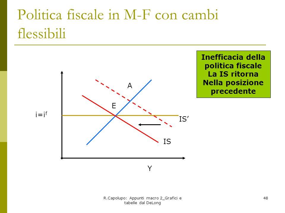 R.Capolupo: Appunti macro 2_Grafici e tabelle dal DeLong 48 Politica fiscale in M-F con cambi flessibili E A i=i f IS Inefficacia della politica fisca