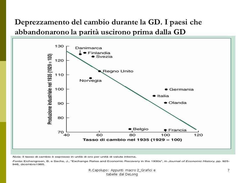 R.Capolupo: Appunti macro 2_Grafici e tabelle dal DeLong 7 Deprezzamento del cambio durante la GD. I paesi che abbandonarono la parità uscirono prima