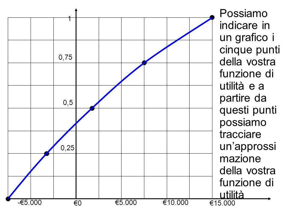 0,25 0,5 0,75 1 -5.000 0 5.00010.000 15.000 Possiamo indicare in un grafico i cinque punti della vostra funzione di utilità e a partire da questi punti possiamo tracciare unapprossi mazione della vostra funzione di utilità