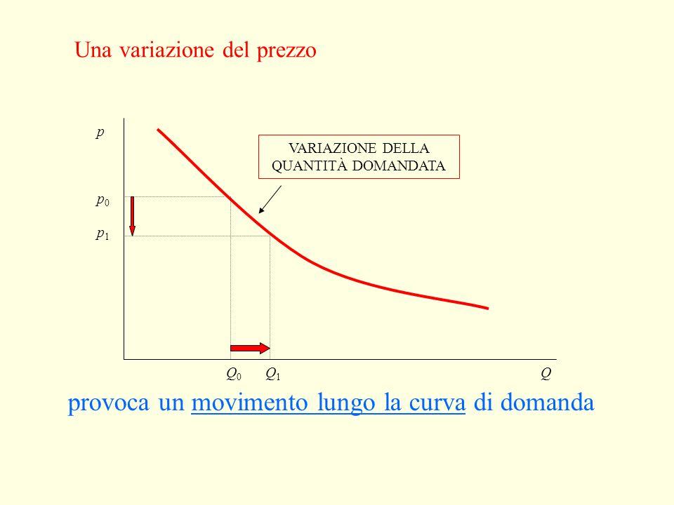 Altre determinanti della funzione di domanda La quantità domandata dipende anche da: gusti dei consumatori numero e prezzo dei beni sostituti numero e
