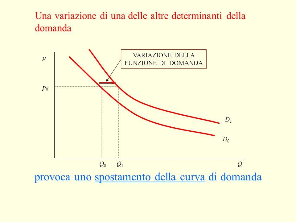 Una variazione del prezzo Q p0p0 p1p1 Q0Q0 Q1Q1 VARIAZIONE DELLA QUANTITÀ DOMANDATA provoca un movimento lungo la curva di domanda p