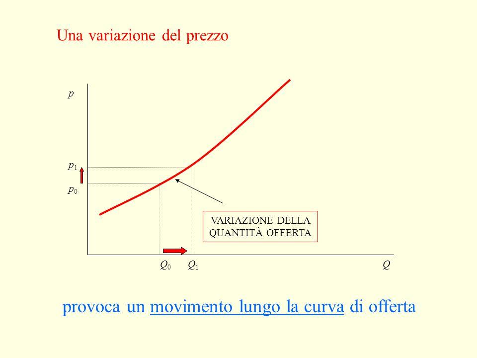 Altre determinanti della funzione di offerta La quantità offerta dipende anche da: costi di produzione redditività dei sostituti nella produzione redd