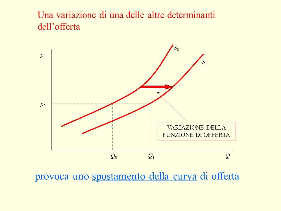 Una variazione del prezzo Q p0p0 p1p1 Q0Q0 Q1Q1 VARIAZIONE DELLA QUANTITÀ OFFERTA provoca un movimento lungo la curva di offerta p