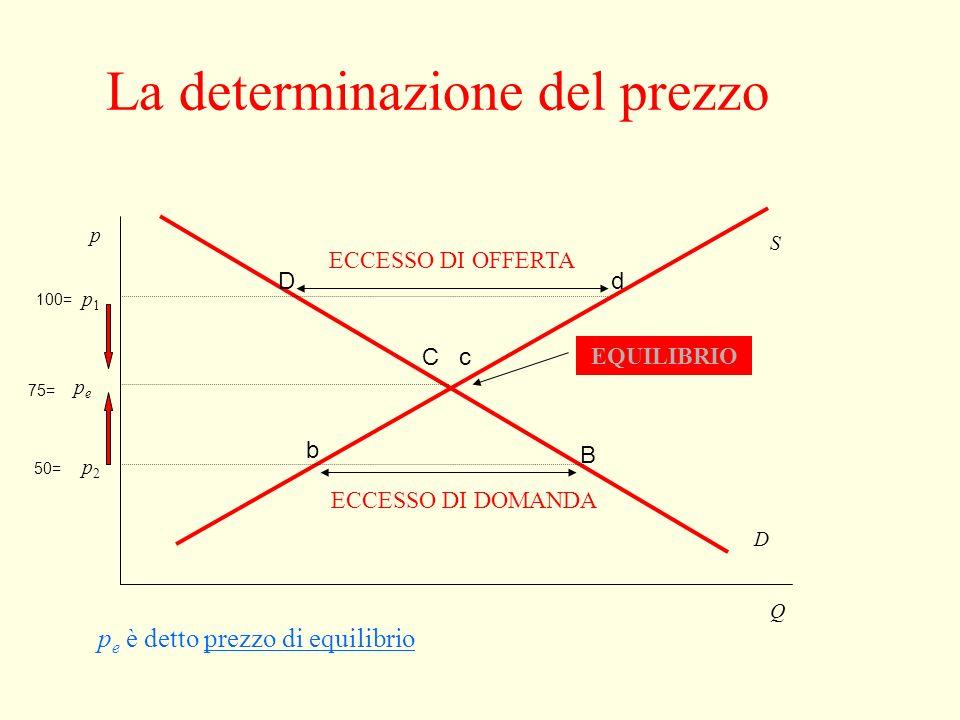 Giuseppe Celi 2006 Appunti da J.Sloman, Il Mulino Prezzo (cent di euro al kg) Domanda totale di mercato (tonX1000) Offerta totale di mercato (tonX1000