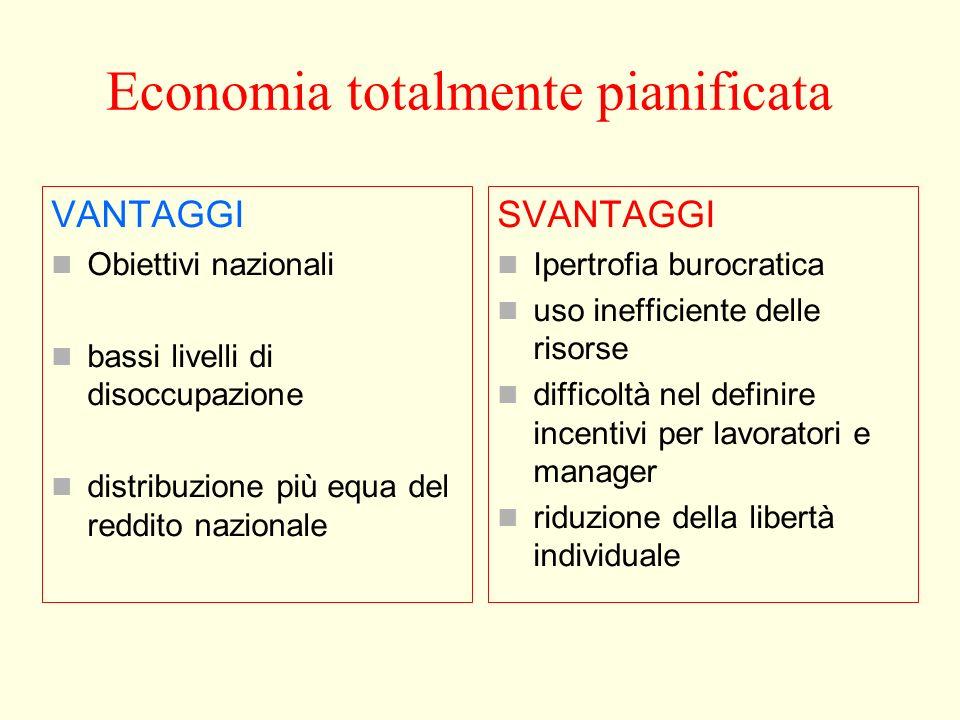 Economia totalmente pianificata Lo stato pianifica lallocazione delle risorse tra consumo e investimento Lo stato pianifica loutput, la tecnologia e g
