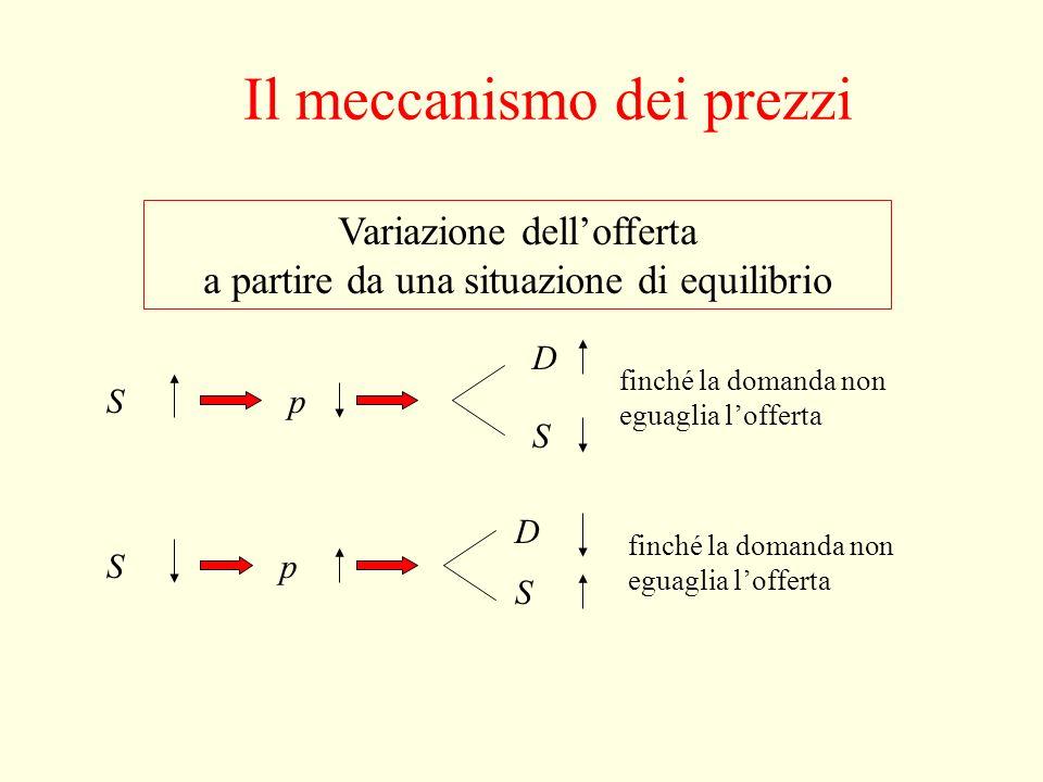 Il meccanismo dei prezzi Variazione della domanda a partire da una situazione di equilibrio Dp S D finché la domanda non eguaglia lofferta Dp S D