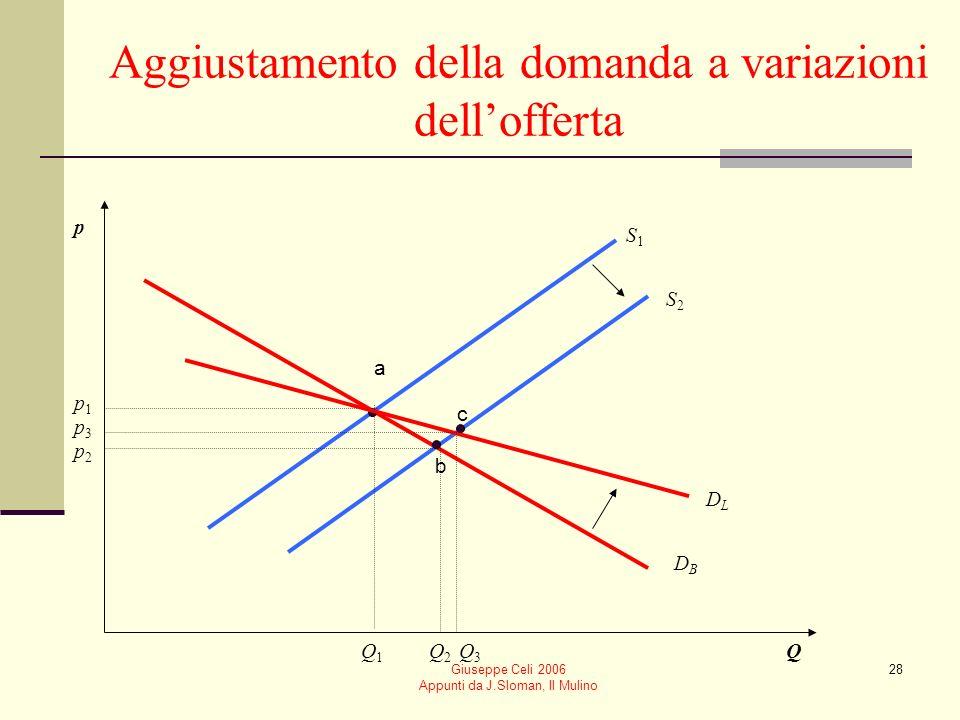Giuseppe Celi 2006 Appunti da J.Sloman, Il Mulino 28 Aggiustamento della domanda a variazioni dellofferta p Q DBDB S1S1 S2S2 p1p1 Q1Q1 p2p2 Q2Q2 DLDL