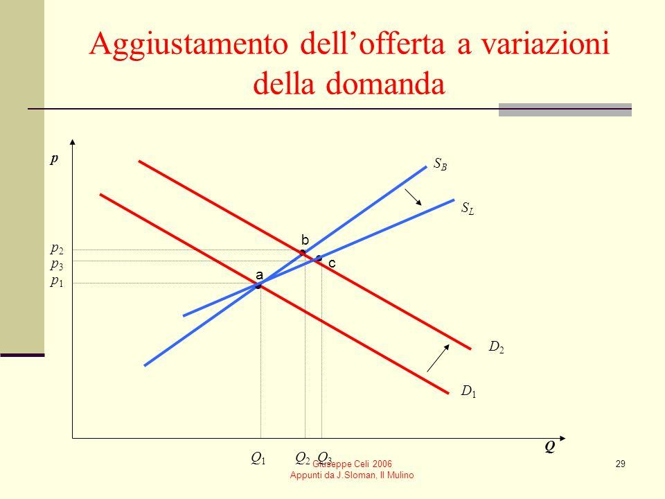 Giuseppe Celi 2006 Appunti da J.Sloman, Il Mulino 29 Aggiustamento dellofferta a variazioni della domanda p Q D1D1 SBSB SLSL p1p1 Q1Q1 p2p2 Q2Q2 D2D2