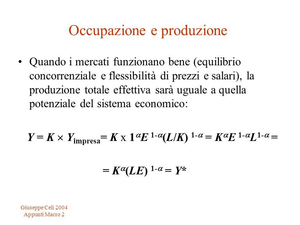 Giuseppe Celi 2004 Appunti Macro 2 Occupazione e produzione Quando i mercati funzionano bene (equilibrio concorrenziale e flessibilità di prezzi e salari), la produzione totale effettiva sarà uguale a quella potenziale del sistema economico: Y = K Y impresa = K x 1 E 1- (L/K) 1- = K E 1- L 1- = = K (LE) 1- = Y*