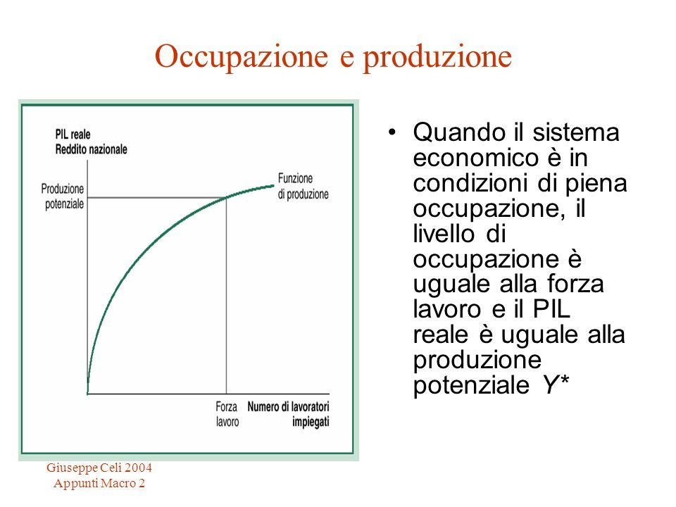 Giuseppe Celi 2004 Appunti Macro 2 Occupazione e produzione Quando il sistema economico è in condizioni di piena occupazione, il livello di occupazione è uguale alla forza lavoro e il PIL reale è uguale alla produzione potenziale Y*