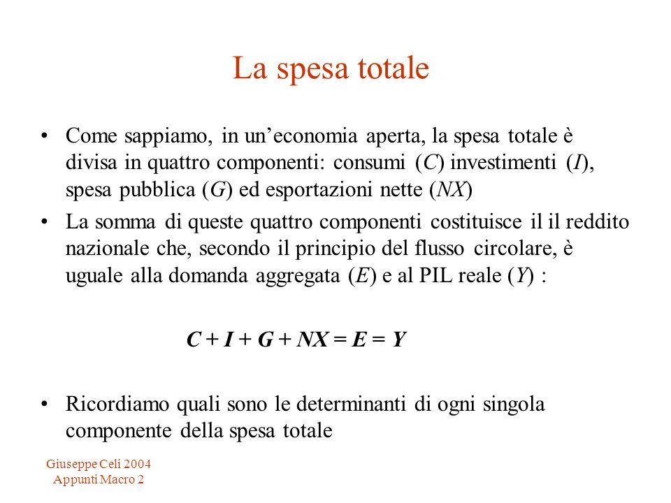 Giuseppe Celi 2004 Appunti Macro 2 La spesa totale Come sappiamo, in uneconomia aperta, la spesa totale è divisa in quattro componenti: consumi (C) in
